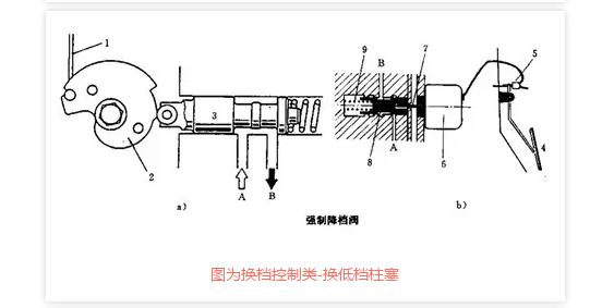 自动变速箱结构构件液压控制装置分类